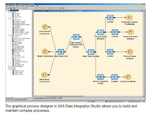 ETL processing using SAS Data Integration (DI) Studio